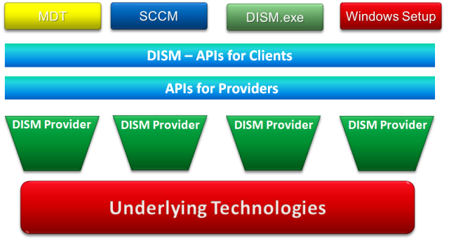 How Deployment Image Servicing & Management (DISM) Works