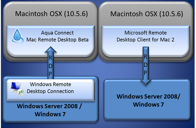 Remote Desktop Mac Windows Interoperability