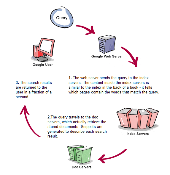 How a Search Query Gets processed on Google Search