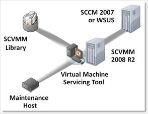 Virtual Machine Servicing Tool 3.0
