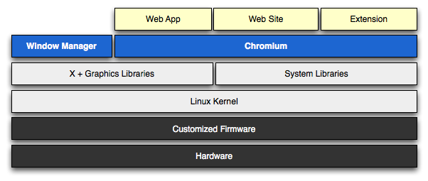 Overview of Chromium OS